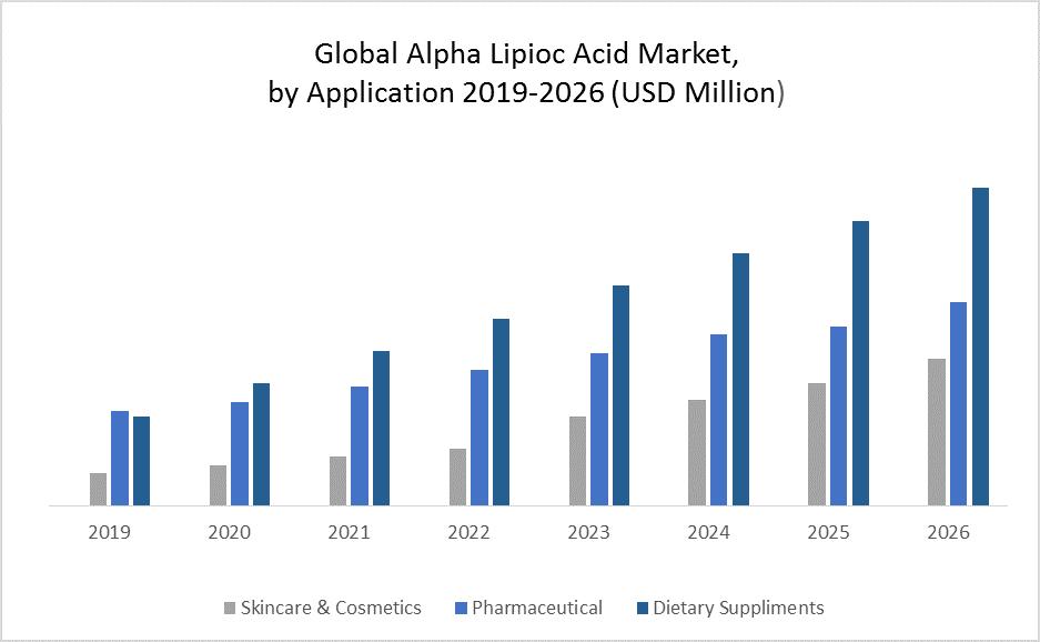 Global Alpha Lipoic Acid Market 1
