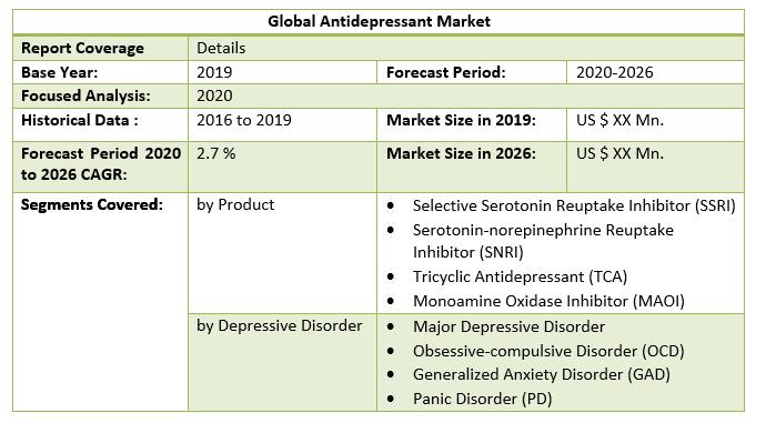 Global Antidepressant Market 2
