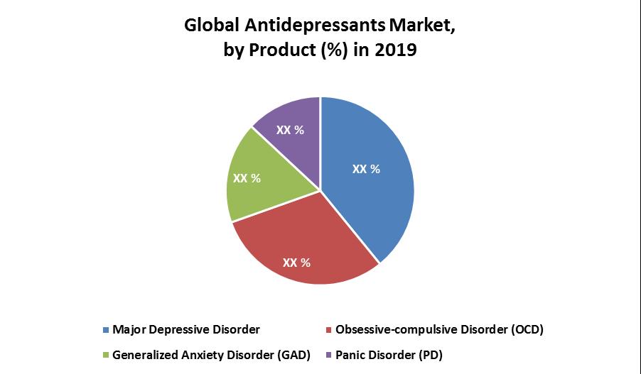 Global Antidepressant Market