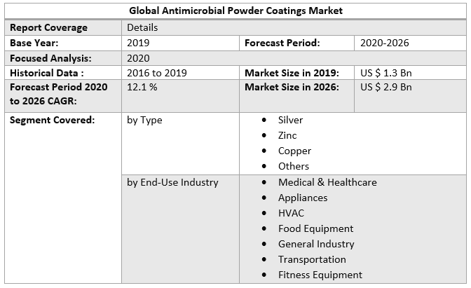 Global Antimicrobial Powder Coatings Market