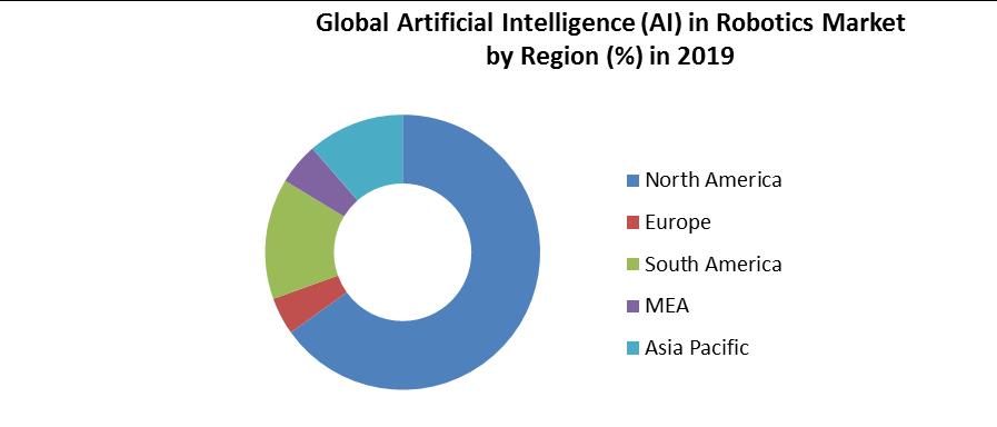 Global Artificial Intelligence (AI) in Robotics Market 4