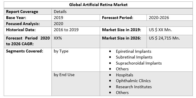 Global Artificial Retina Market 2