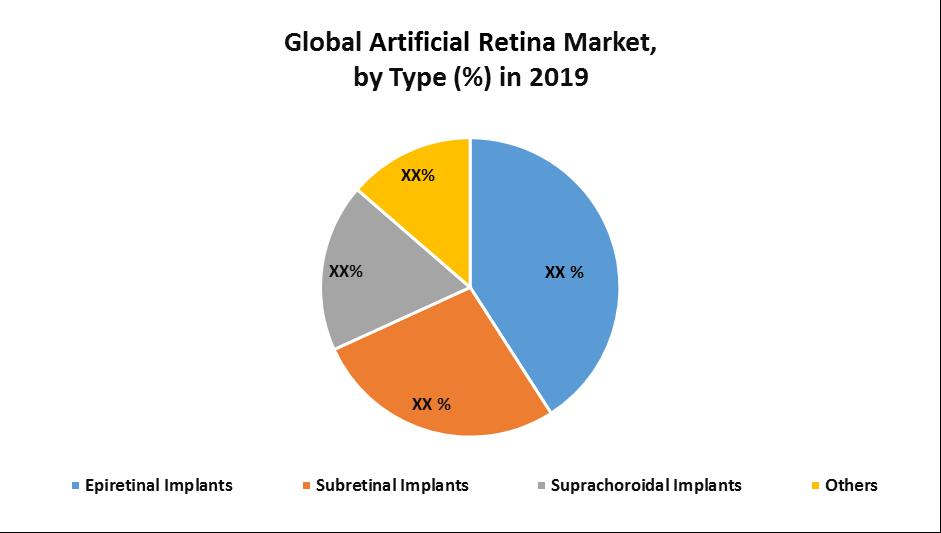 Global Artificial Retina Market