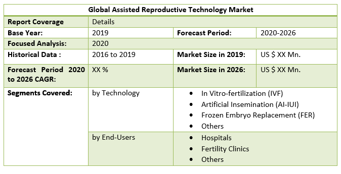 Global Assisted Reproductive Technology Market 2