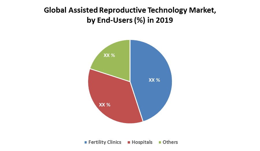 Global Assisted Reproductive Technology Market