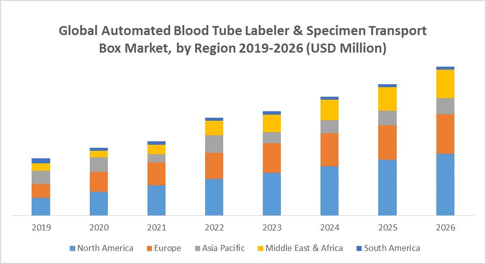 Global Automated Blood Tube Labeler & Specimen Transport Box Market