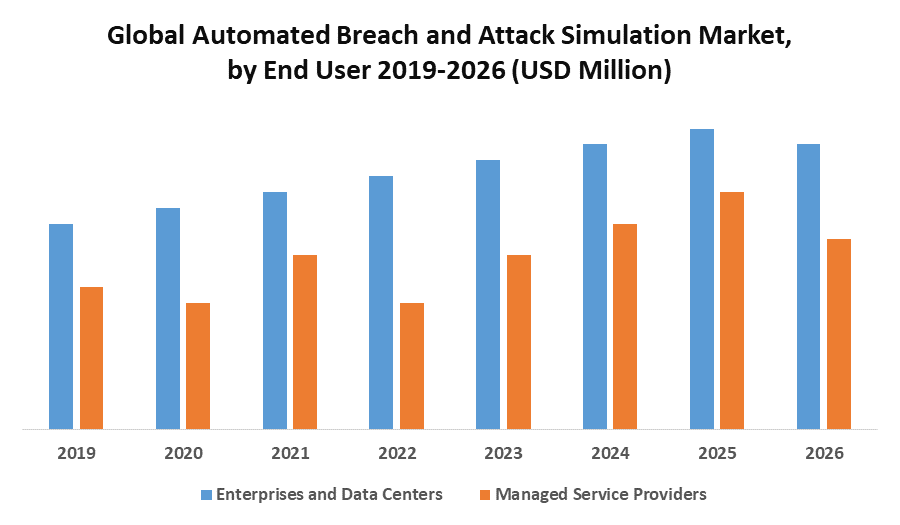 Global Automated Breach and Attack Simulation Market