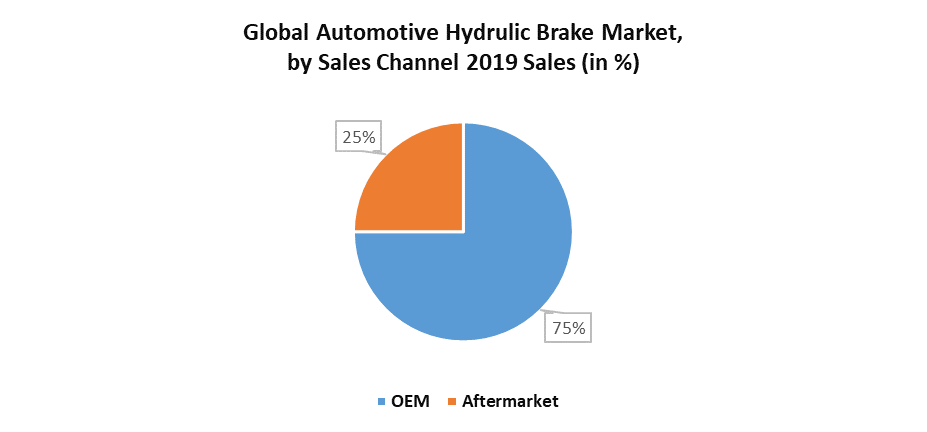 Global Automotive Hydraulic Brake Market