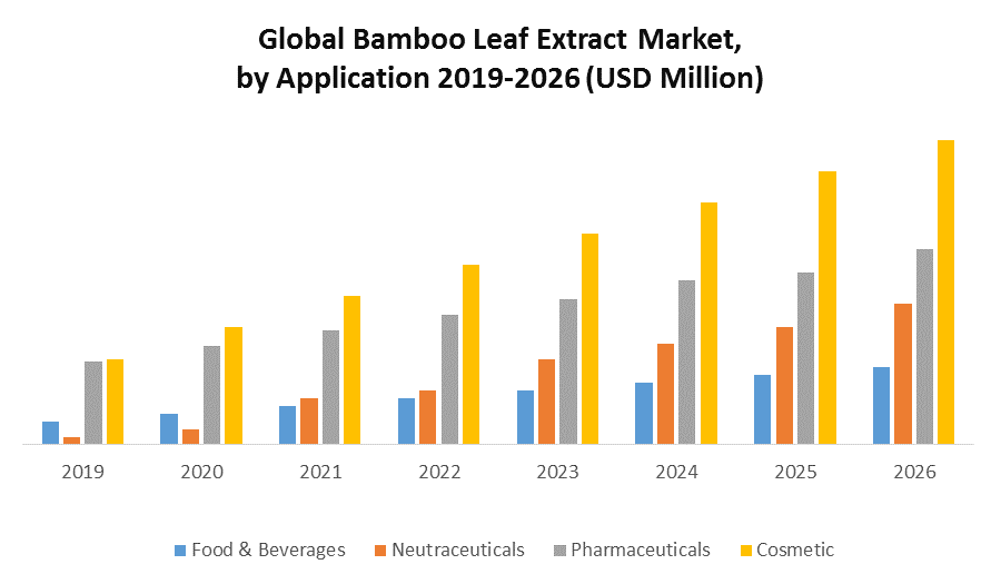 Global Bamboo Leaf Extract Market