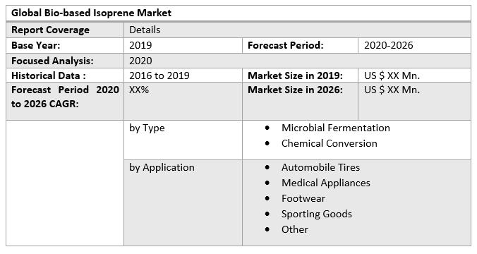 Global Bio-based Isoprene Market