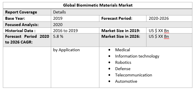Global Biomimetic Materials Market