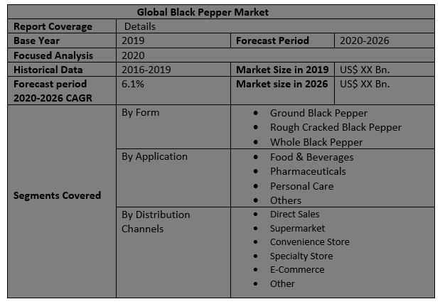 Global Black Pepper Market