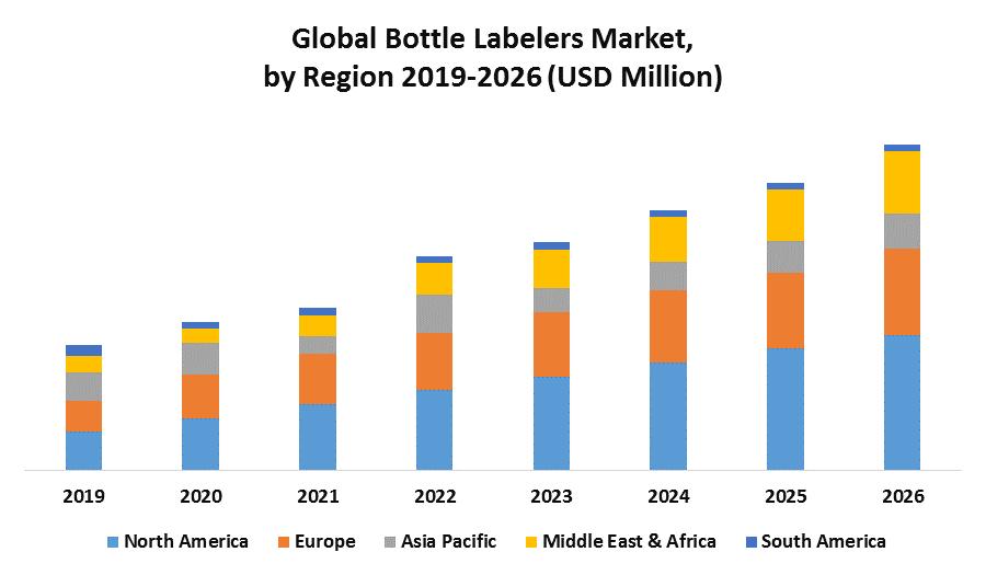 Global Bottle Labelers Market