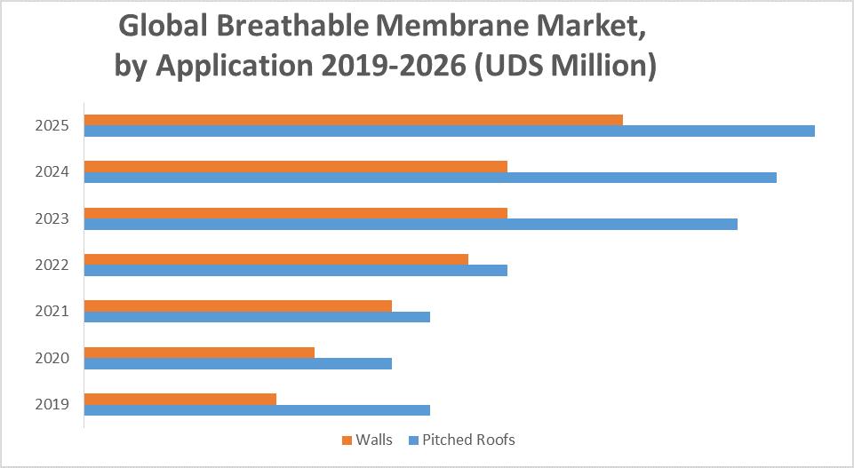 Global Breathable Membrane Market 1