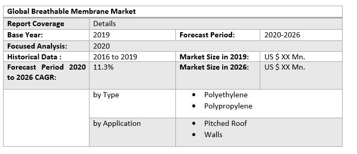 Global Breathable Membrane Market 3