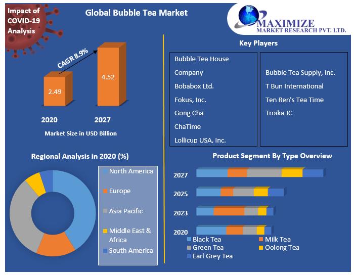Global Bubble Tea Market