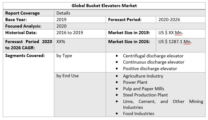 Global Bucket Elevators Market