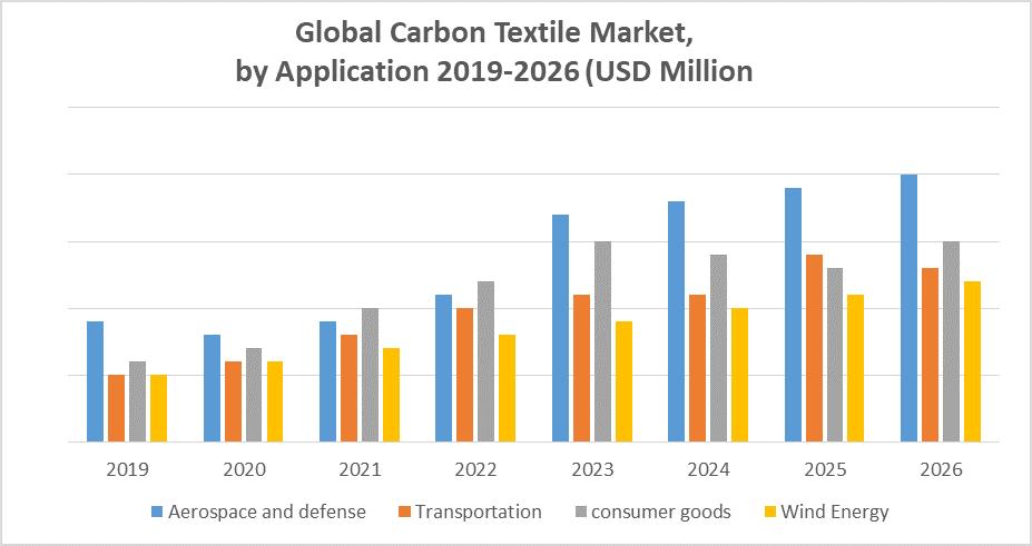 Global Carbon Fiber Textile Market