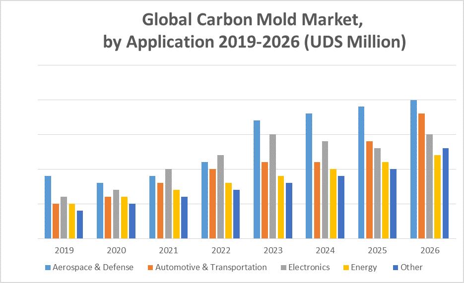 Global Carbon Mold Market 1