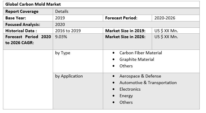 Global Carbon Mold Market 3