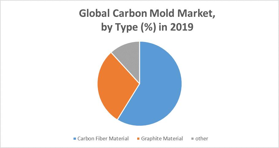 Global Carbon Mold Market