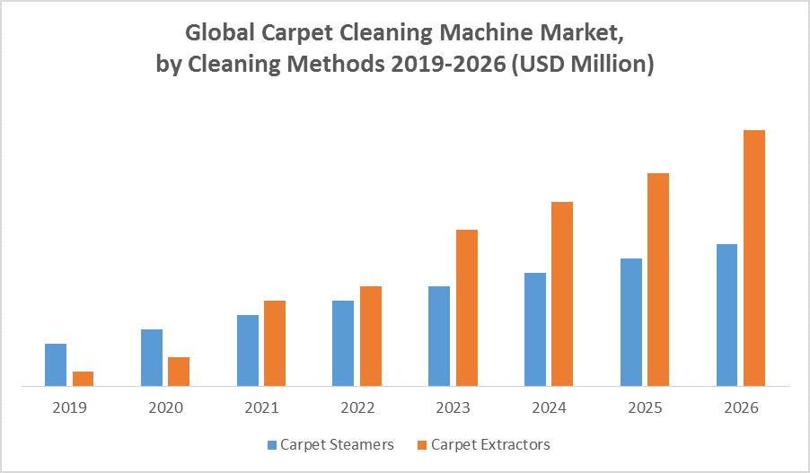 Global Carpet Cleaning Machine Market