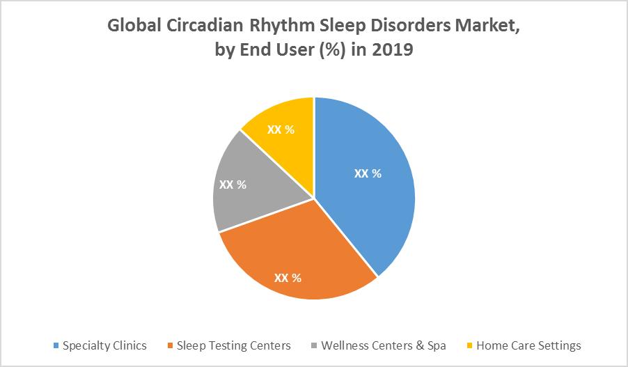 Global Circadian Rhythm Sleep Disorders Market 2