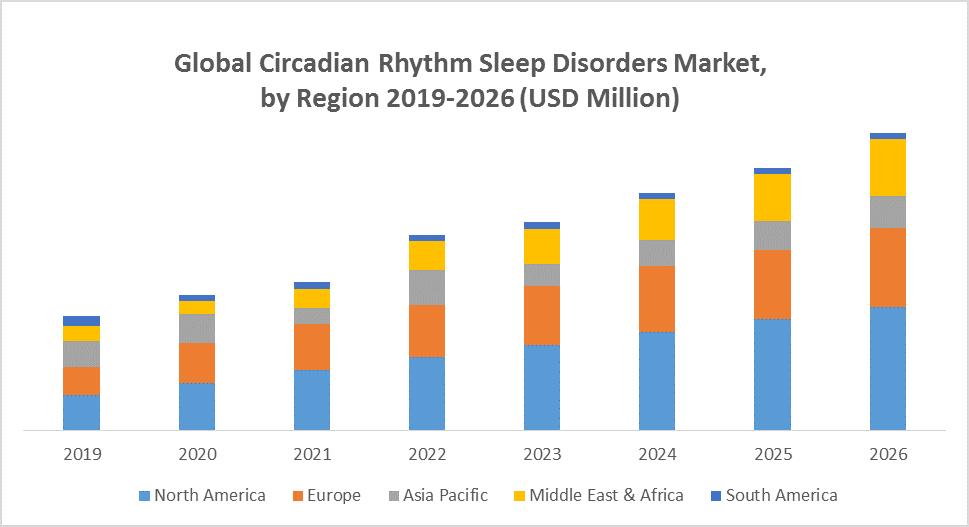 Global Circadian Rhythm Sleep Disorders Market
