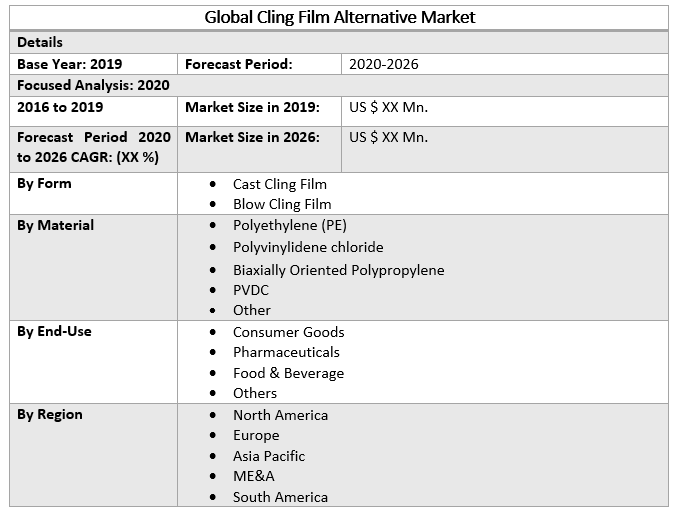 Global Cling Film Alternative Market 2