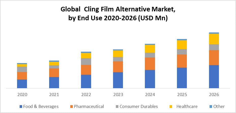 Global Cling Film Alternative Market