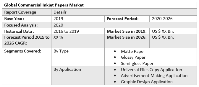 Global Commercial Inkjet Papers Market
