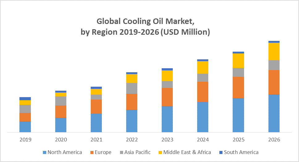 Global Cooling Oil Market
