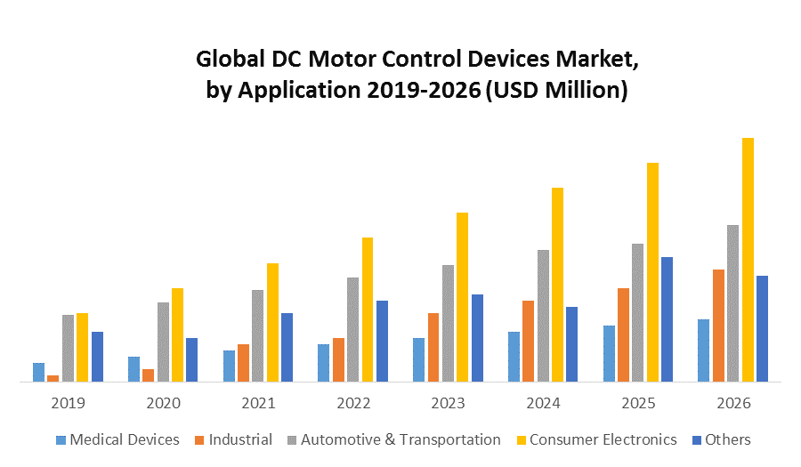 Global DC Motor Control Devices Market