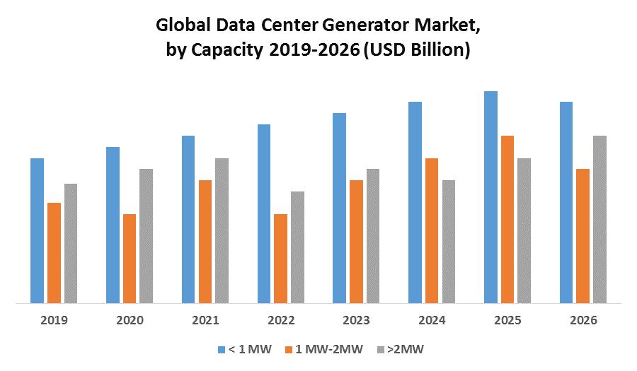 Global Data Center Generator Market
