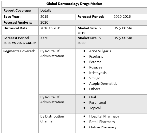 Global Dermatology Drugs Market