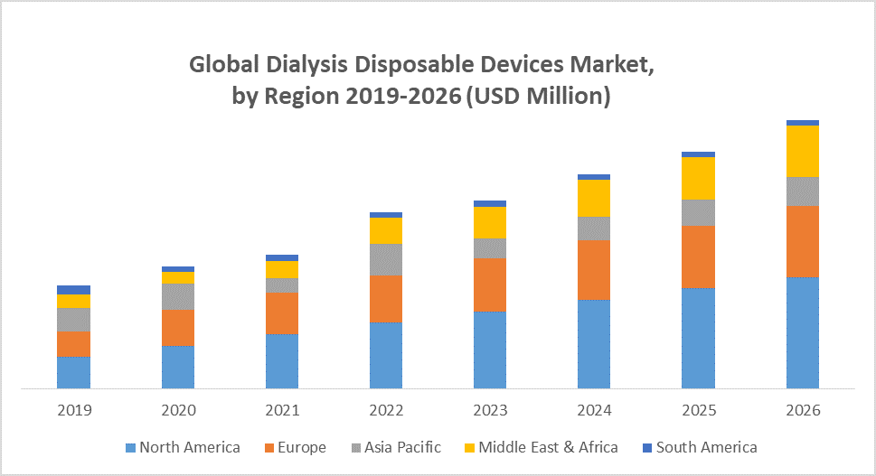 Global Dialysis Disposable Devices Market