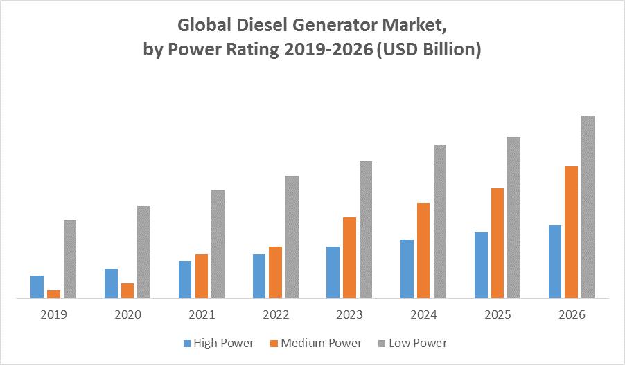 Global Diesel Generator Market 2