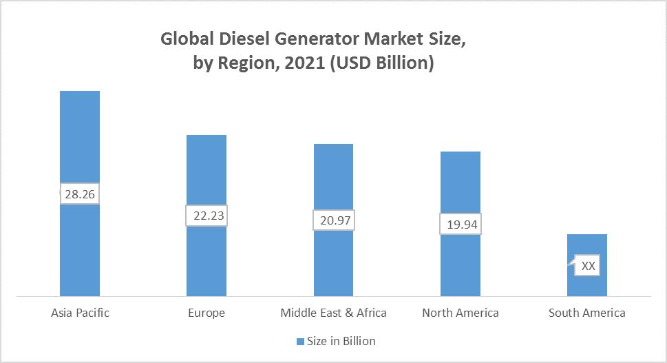Global Diesel Generator Market