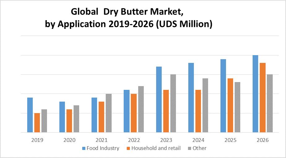 Global Dry Butter Market 1