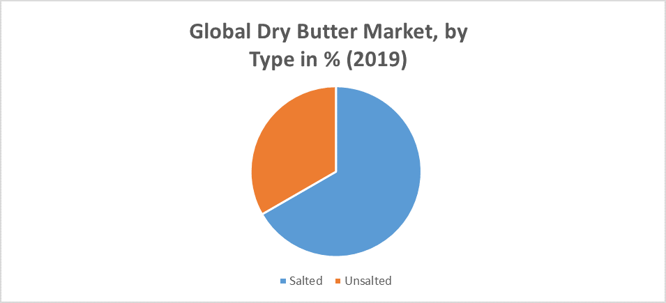 Global Dry Butter Market
