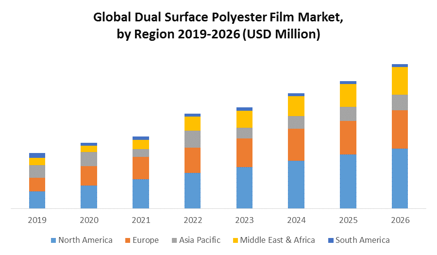 Global Dual Surface Polyester Film Market