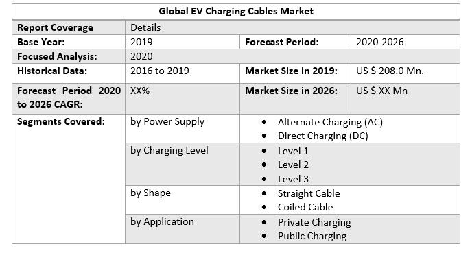 Global EV Charging Cables Market 2