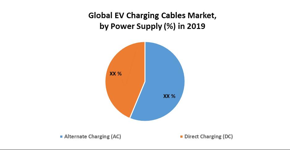 Global EV Charging Cables Market