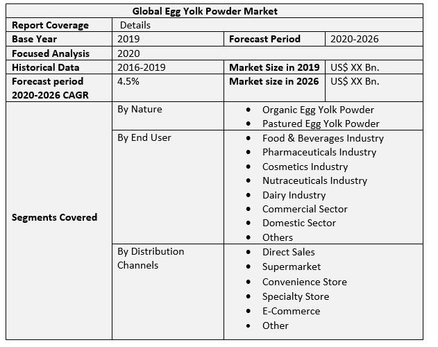 Global Egg Yolk Powder Market 2
