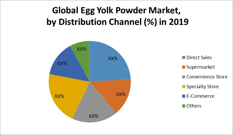 Global Egg Yolk Powder Market