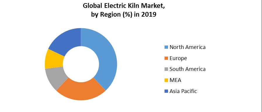 Global Electric Kiln Market 3