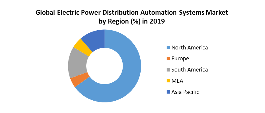 Global Electric Power Distribution Automation Systems Market 3