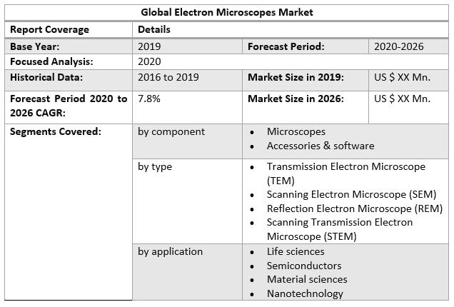 Global Electron Microscopes Market