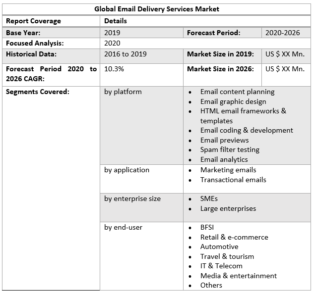 Global Email Delivery Services Market