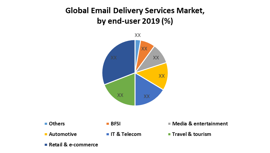 Global Email Delivery Services